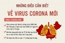 nhung dieu can biet ve virus corona moi