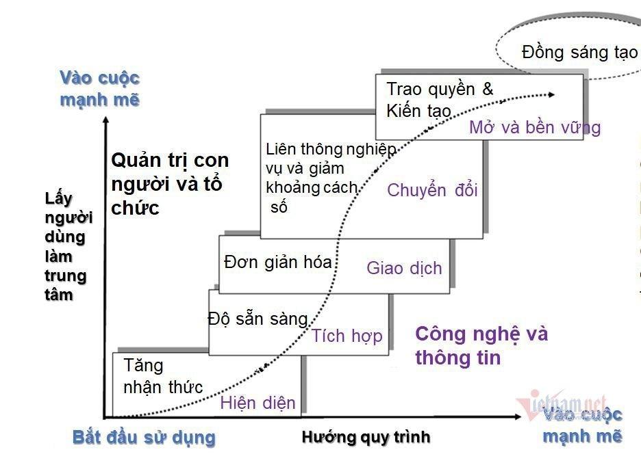 chinh phu dien tu la phep nhan giua cai cach quan tri cong voi chuyen doi so