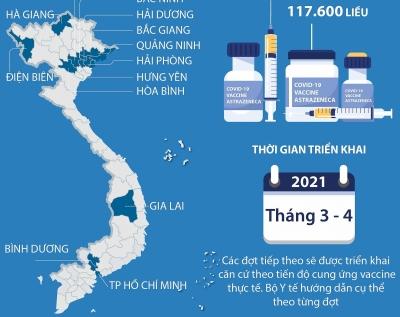 13 tỉnh, thành phố được triển khai tiêm vắcxin ngừa COVID-19 đợt 1