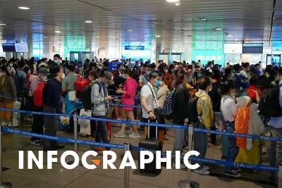 Quy hoạch sân bay ở các tỉnh ra sao?