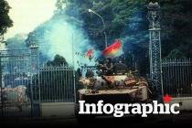 Toàn cảnh cuộc tổng tiến công và nổi dậy mùa Xuân năm 1975