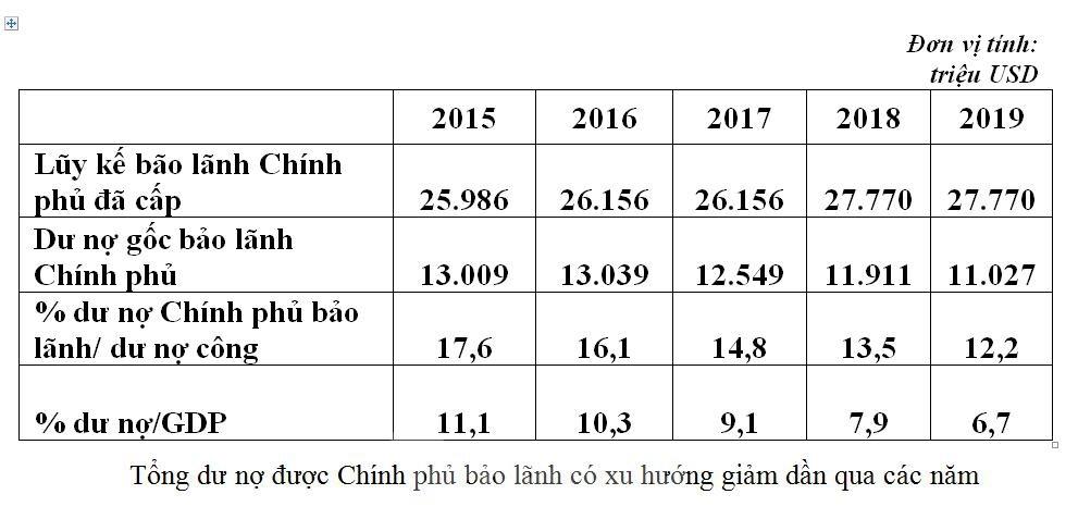 no cua doanh nghiep nha nuoc duoc chinh phu bao lanh chiem 12 no cong