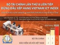 bo tai chinh lan thu 8 lien tiep dung dau xep hang vietnam ict index