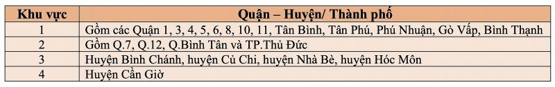 vua ban hanh he so dieu chinh gia dat o tphcm van chua phu hop