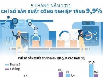Chỉ số sản xuất công nghiệp 5 tháng năm 2021 tăng 9,9%