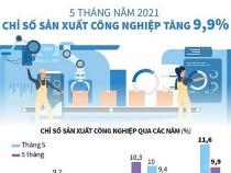 chi so san xuat cong nghiep 5 thang nam 2021 tang 99