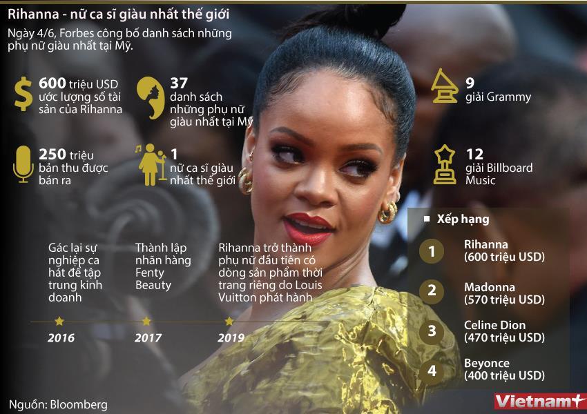 Rihanna - nữ ca sỹ giàu nhất thế giới