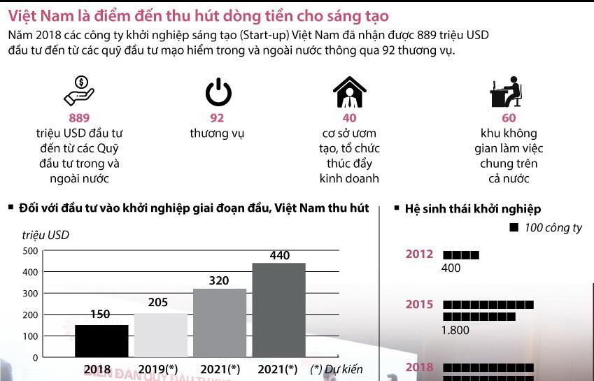 Việt Nam là điểm đến thu hút dòng tiền cho sáng tạo