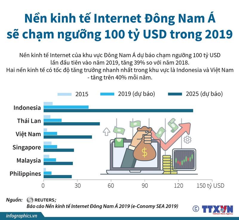 Việt Nam đứng thứ hai khu vực về tăng trưởng kinh tế Internet