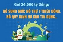 goi 26000 ty dong them muc ho tro mot trieu dong bo quy dinh no xau