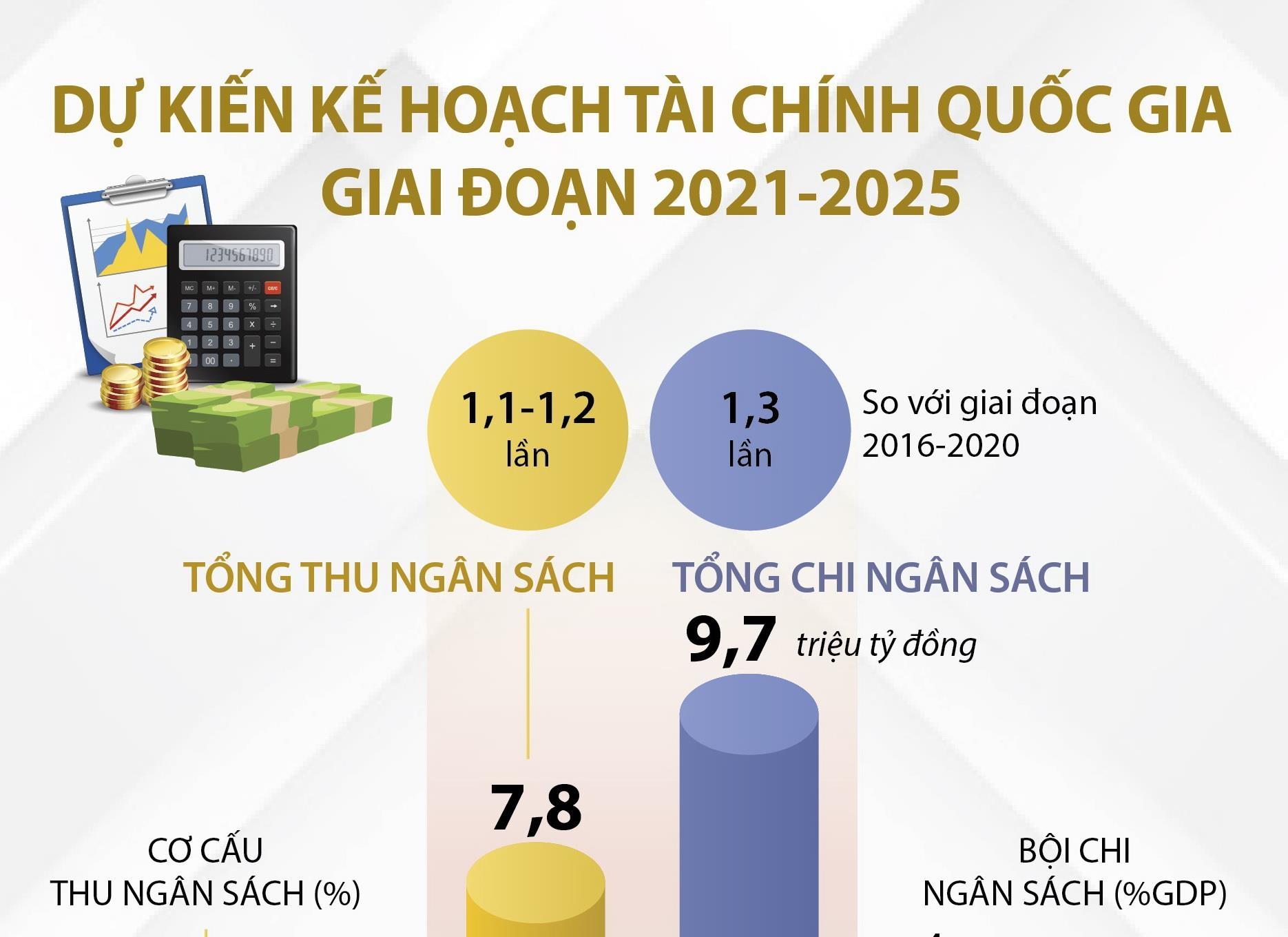 du kien ke hoach tai chinh quoc gia giai doan 2021 2025
