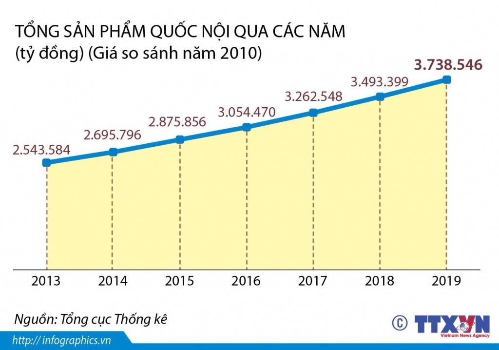 GDP năm 2019 tăng 7,02%, vượt mục tiêu đề ra