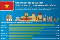 viet nam lot top 10 quoc gia tang truong du lich nhanh nhat the gioi