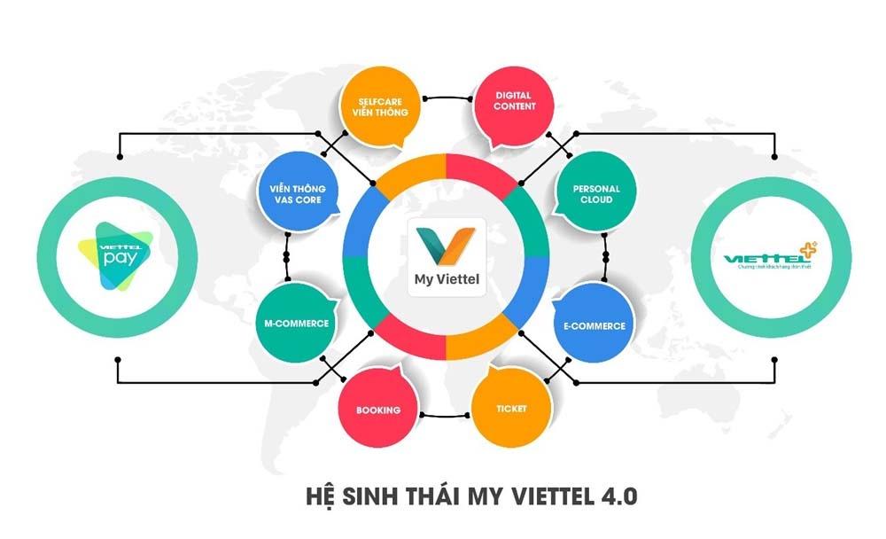 Ra mắt phiên bản mới MyViettel 4.0: Nâng cao trải nghiệm khách hàng