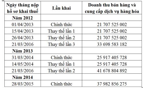 Đề nghị Cục thuế Hà Nội kiểm tra dấu hiệu bất thường tại Chi cục thuế Hà Đông - Ảnh 3