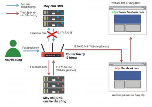 Cách hacker tấn công thông qua router bị lỗi.