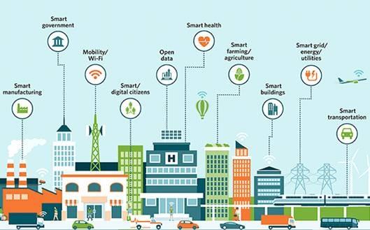 Phát triển đô thị thông minh: Tập trung 3 trụ cột
