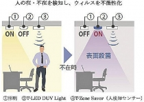 Taisei Corporation develops deep UV germicidal lighting for disinfection of hospitals and offices