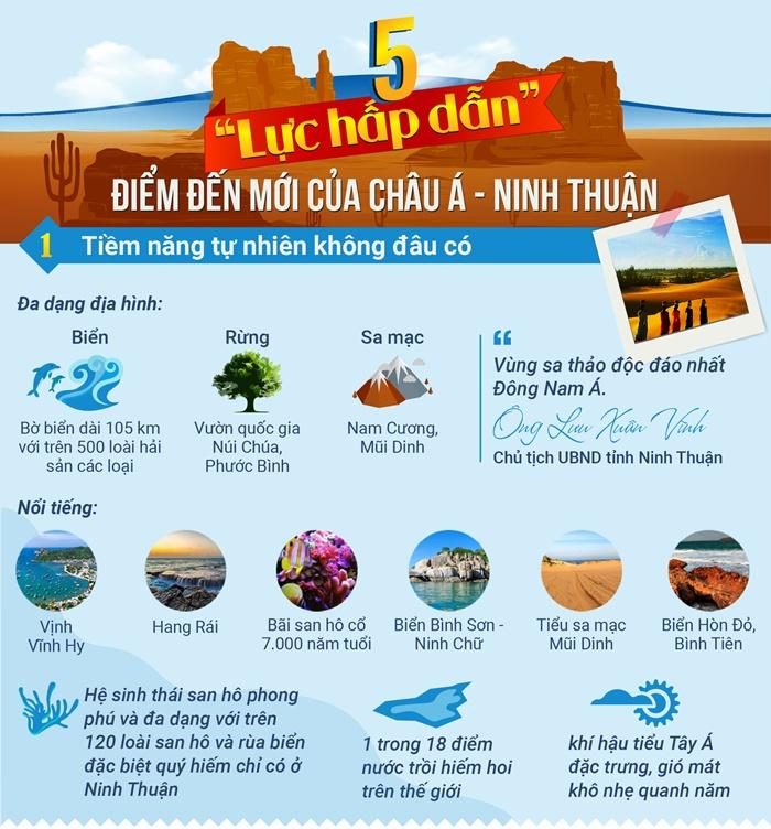"""Ninh Thuận: 5 """"lực hấp dẫn"""" tạo vị thế điểm đến mới của châu Á"""