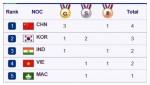 ASIAD 17: Việt Nam leo lên vị trí thứ 4