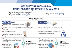 Gần 358 tỷ đồng tặng quà người có công dịp Tết Canh Tý năm 2020