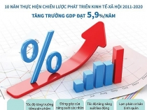 chien luoc phat trien ktxh 2011 2020 tang truong gdp dat 59 moi nam