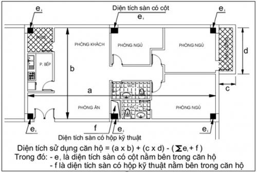 Đ 227 Loại Tường Bao Cột Hộp Kỹ Thuật Khỏi Diện T 237 Ch Căn Hộ