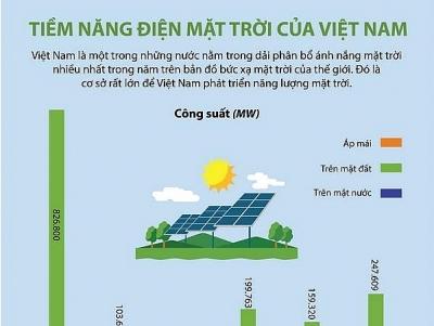 Tiềm năng trong lĩnh vực điện Mặt Trời của Việt Nam