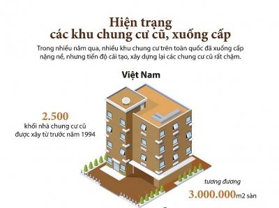 Việt Nam có khoảng 2.500 khối nhà chung cư cũ