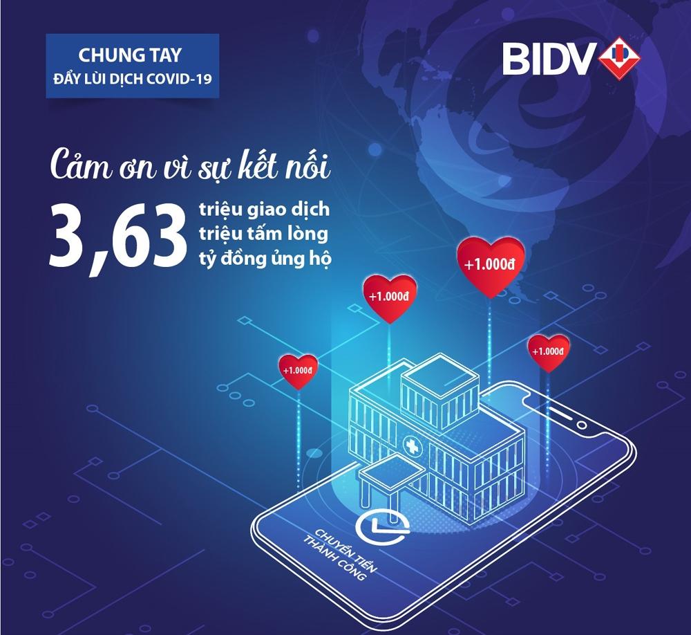 BIDV cùng khách hàng ủng hộ hơn 3,6 tỷ đồng phòng chống dịch Covid-19