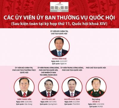 Bộ máy Quốc hội Việt Nam sau khi kiện toàn 2016-2021