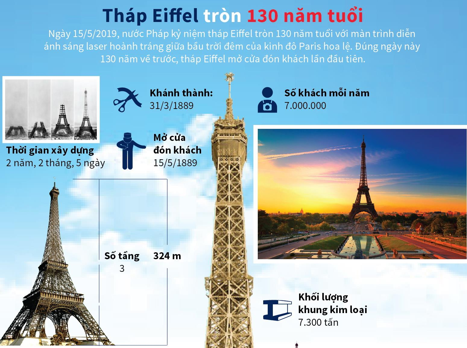 Tháp Eiffel - biểu tượng của Paris tròn 130 năm tuổi