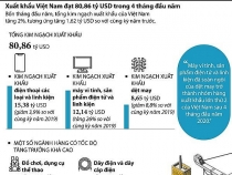 Xuất khẩu Việt Nam đạt 80,86 tỷ USD trong 4 tháng đầu năm nay