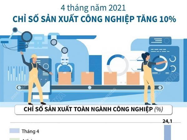 chi so san xuat cong nghiep trong 4 thang dau nam 2021 tang 10