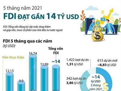 Thu hút FDI đạt gần 14 tỷ USD trong 5 tháng năm 2021
