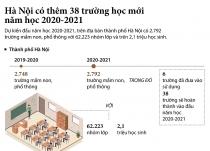 Thủ đô Hà Nội có thêm 38 trường học mới