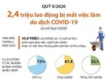 2,4 triệu lao động bị mất việc làm do dịch COVID-19