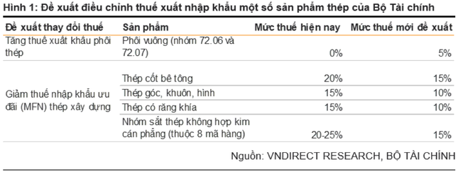 dieu chinh thue doanh nghiep thep con co hoi lai khung