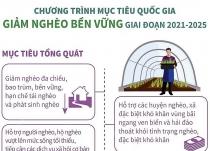chuong trinh muc tieu quoc gia giam ngheo ben vung giai doan 2021 2025