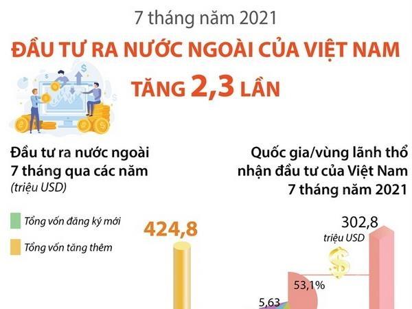 7 thang nam 2021 dau tu ra nuoc ngoai cua viet nam tang 23 lan
