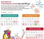 Quốc khánh, Tết Dương lịch, Âm lịch được nghỉ 16 ngày