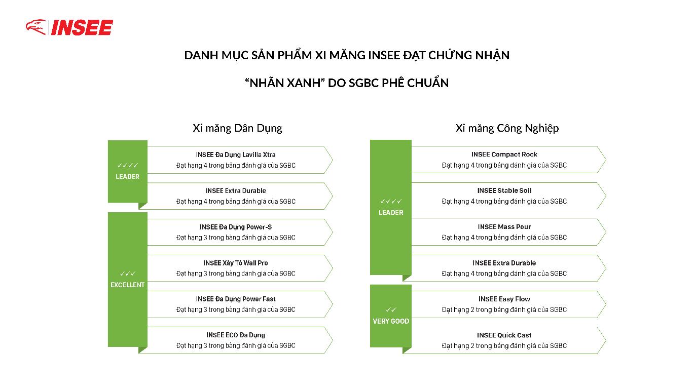 hoi dong cong trinh xanh singapore nang hang nhan xanh cho cac san pham xi mang cua insee viet nam