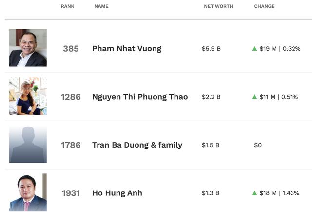 the gioi chao dao ty phu usd cua viet nam van tang len 6 nguoi