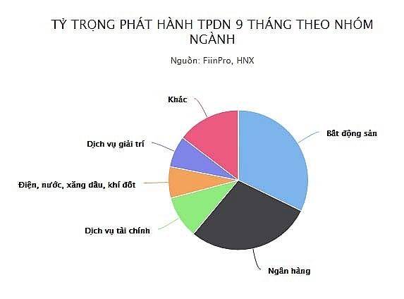 phat hanh trai phieu doanh nghiep cao ky luc