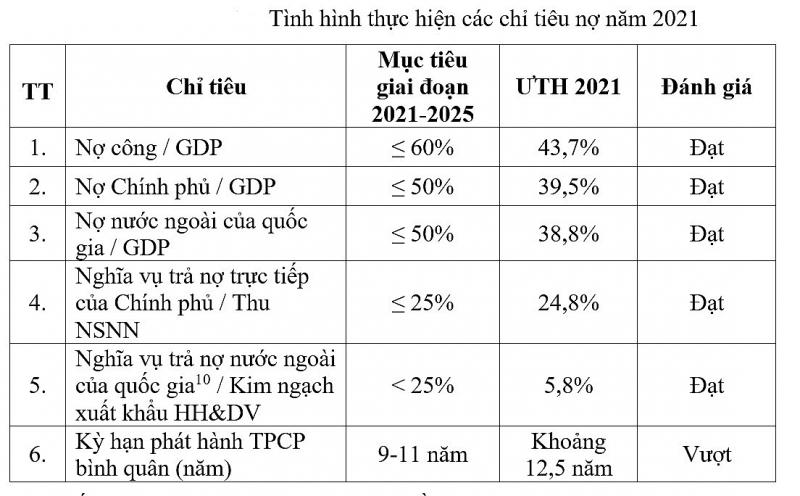 no cong hon 37 trieu ty dong sang nam vay them 571 nghin ty