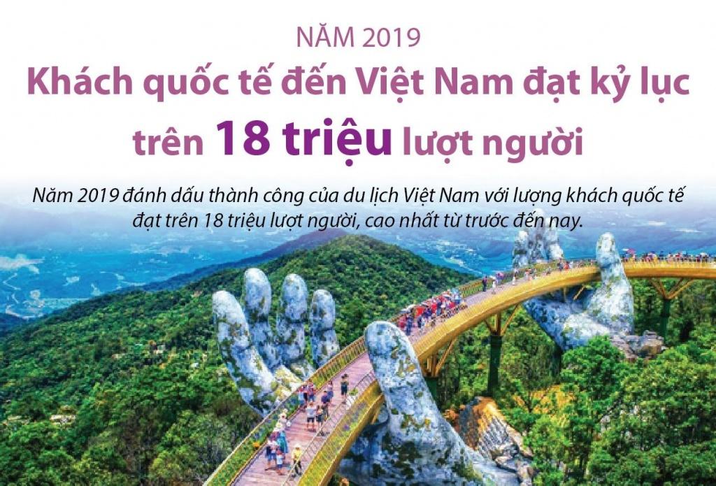 Trên 18 triệu lượt khách quốc tế đến Việt Nam năm 2019