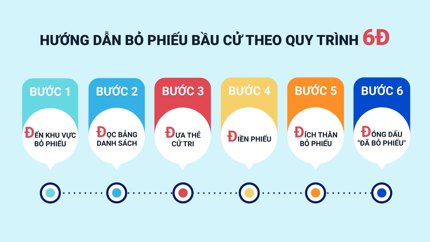 Hướng dẫn bỏ phiếu bầu cử theo quy trình 6 bước